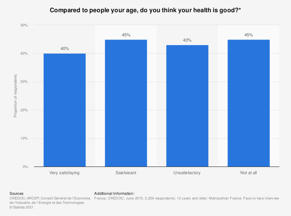 Statistic: Compared to people your age, do you think your health is good?* | Statista