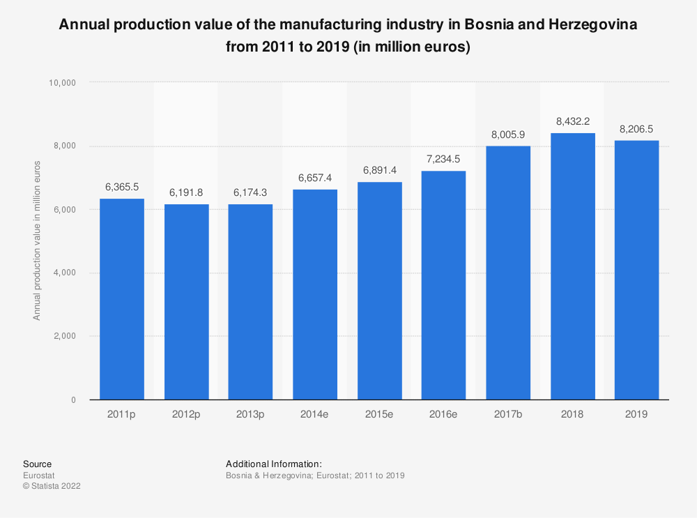 Statistic: Annual production value of the manufacturing industry in Bosnia and Herzegovina from 2011 to 2015 (in million euros) | Statista