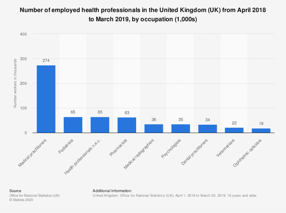 Statistic: Number of employed health professionals in the United Kingdom (UK) from April 2018 to March 2019, by occupation (1,000s) | Statista