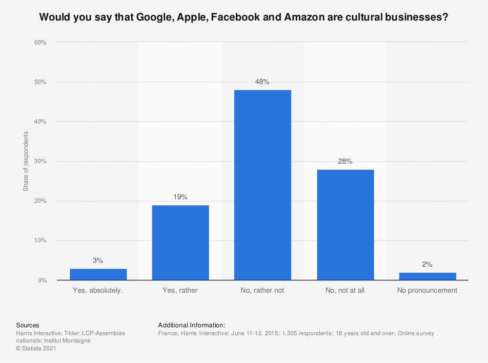Statistic: Would you say that Google, Apple, Facebook and Amazon are cultural businesses? | Statista