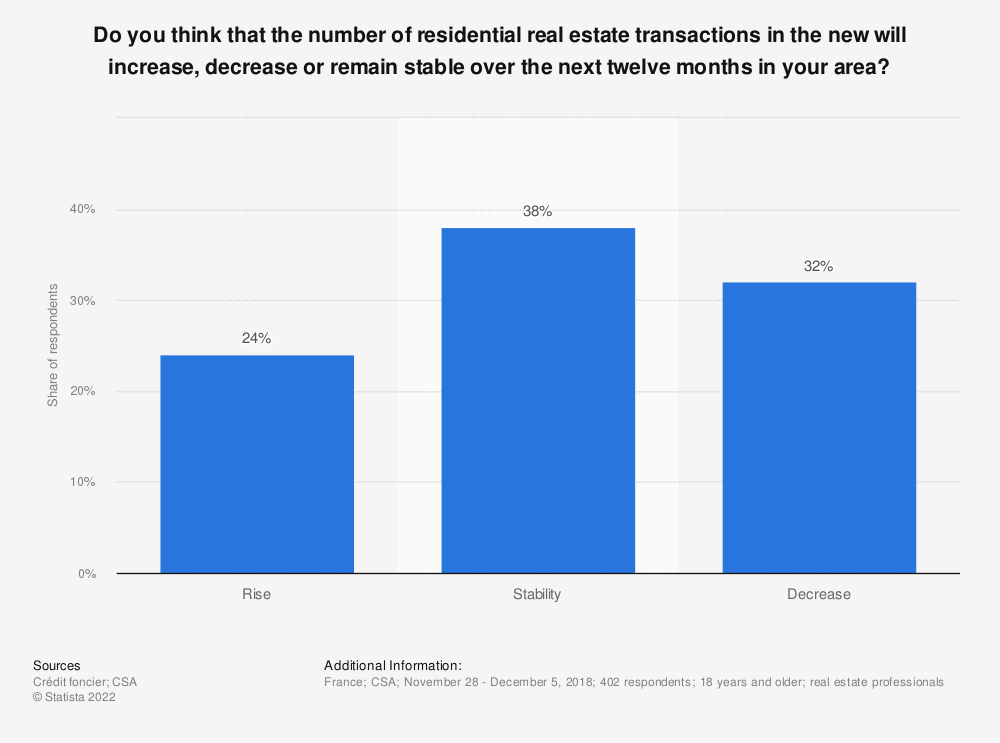 Statistic: Do you think that the number of residential real estate transactions in the new will increase, decrease or remain stable over the next twelve months in your area? | Statista
