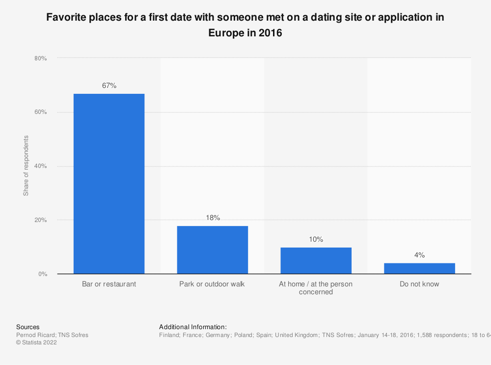 Statistic: Favorite places for a first date with someone met on a dating site or application in Europe in 2016 | Statista