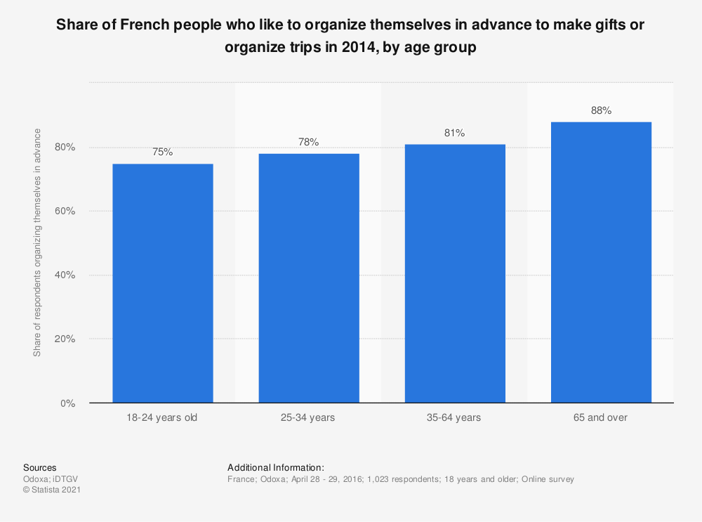 Statistic: Share of French people who like to organize themselves in advance to make gifts or organize trips in 2014, by age group | Statista