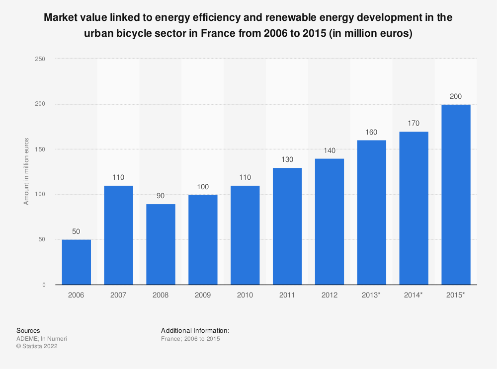 Statistic: Market value linked to energy efficiency and renewable energy development in the urban bicycle sector in France from 2006 to 2015 (in million euros) | Statista