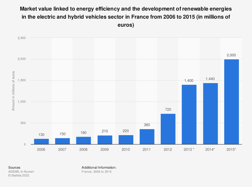 Statistic: Market value linked to energy efficiency and the development of renewable energies in the electric and hybrid vehicles sector in France from 2006 to 2015 (in millions of euros) | Statista