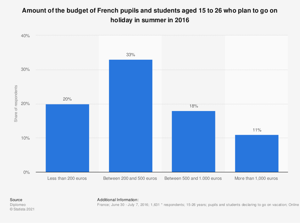 Statistic: Amount of the budget of French pupils and students aged 15 to 26 who plan to go on holiday in summer in 2016 | Statista