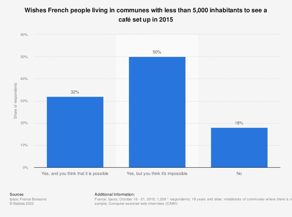 Statistic: Wishes French people living in communes with less than 5,000 inhabitants to see a café set up in 2015 | Statista