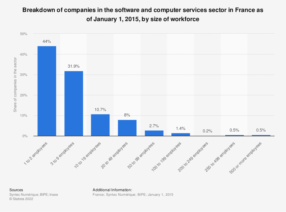 Statistic: Breakdown of companies in the software and computer services sector in France as of January 1, 2015, by size of workforce | Statista