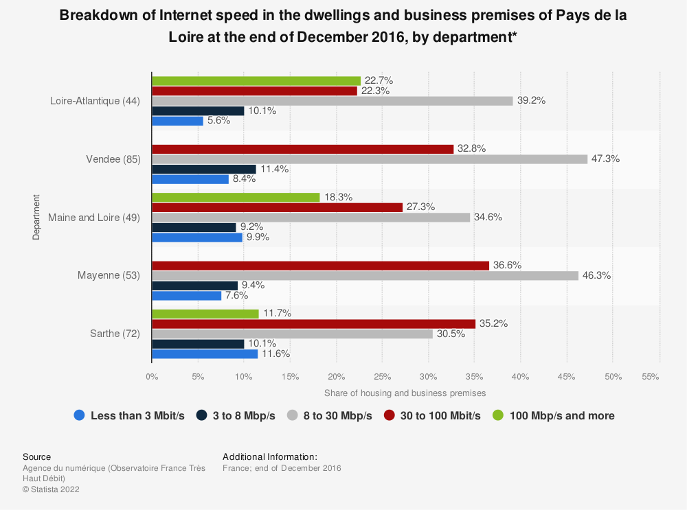 Statistic: Breakdown of Internet speed in the dwellings and business premises of Pays de la Loire at the end of December 2016, by department* | Statista