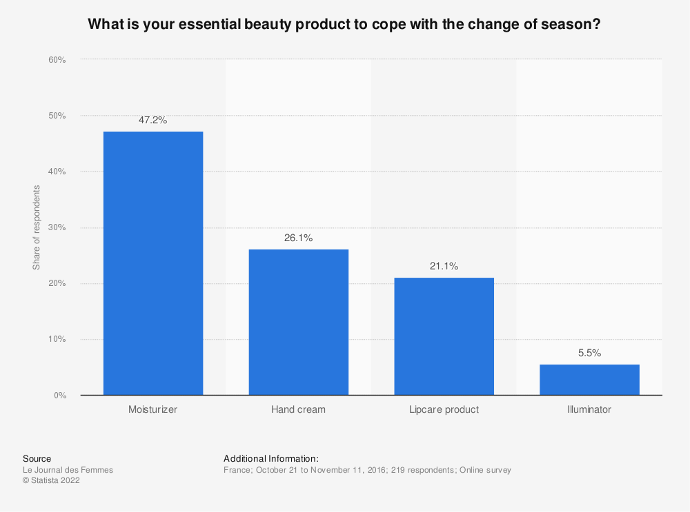 Statistic: What is your essential beauty product to cope with the change of season? | Statista