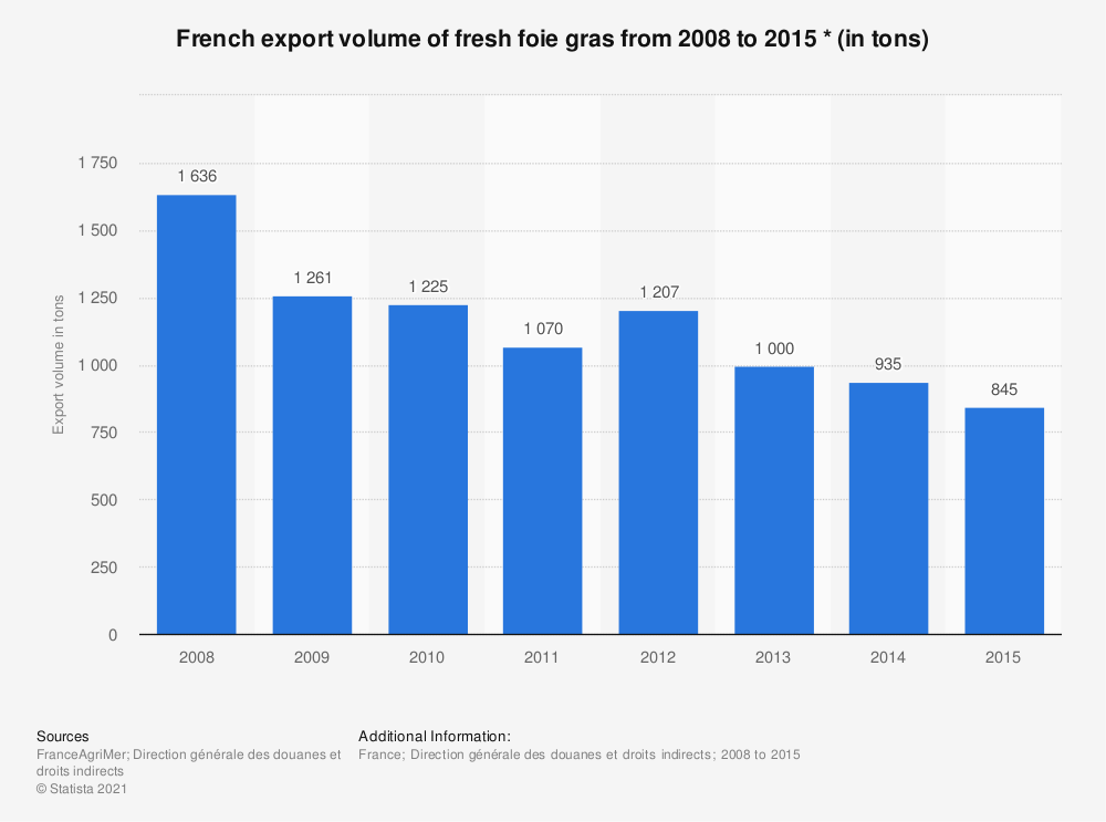 Statistic: French export volume of fresh foie gras from 2008 to 2015 * (in tons)   Statista