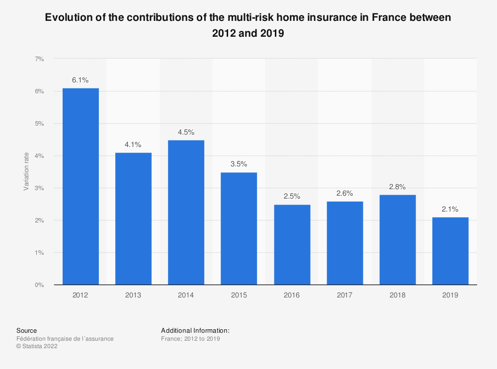 Statistic: Evolution of the contributions of the multi-risk home insurance in France between 2012 and 2015 | Statista