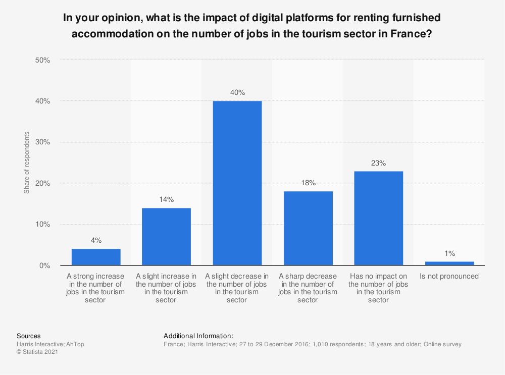Statistic: In your opinion, what is the impact of digital platforms for renting furnished accommodation on the number of jobs in the tourism sector in France? | Statista