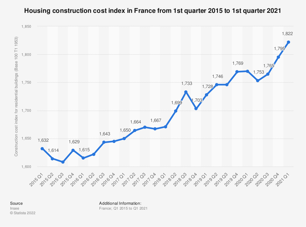 Statistic: Housing construction cost index in France from 1st quarter 2013 to 1st quarter 2020   Statista