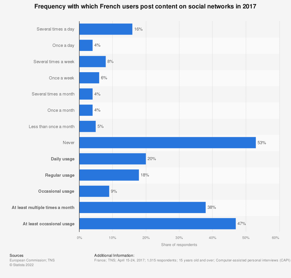 Statistic: Frequency with which French users post content on social networks in 2017 | Statista