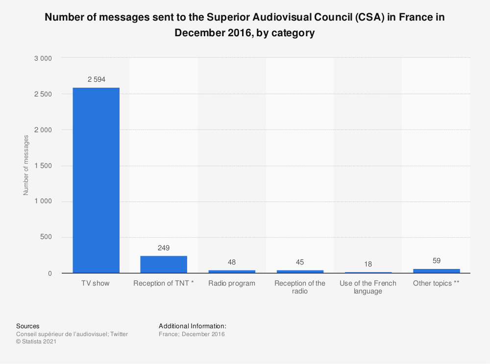 Statistic: Number of messages sent to the Superior Audiovisual Council (CSA) in France in December 2016, by category | Statista