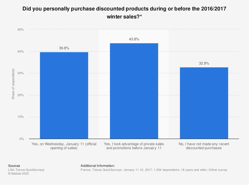 Statistic: Did you personally purchase discounted products during or before the 2016/2017 winter sales?* | Statista
