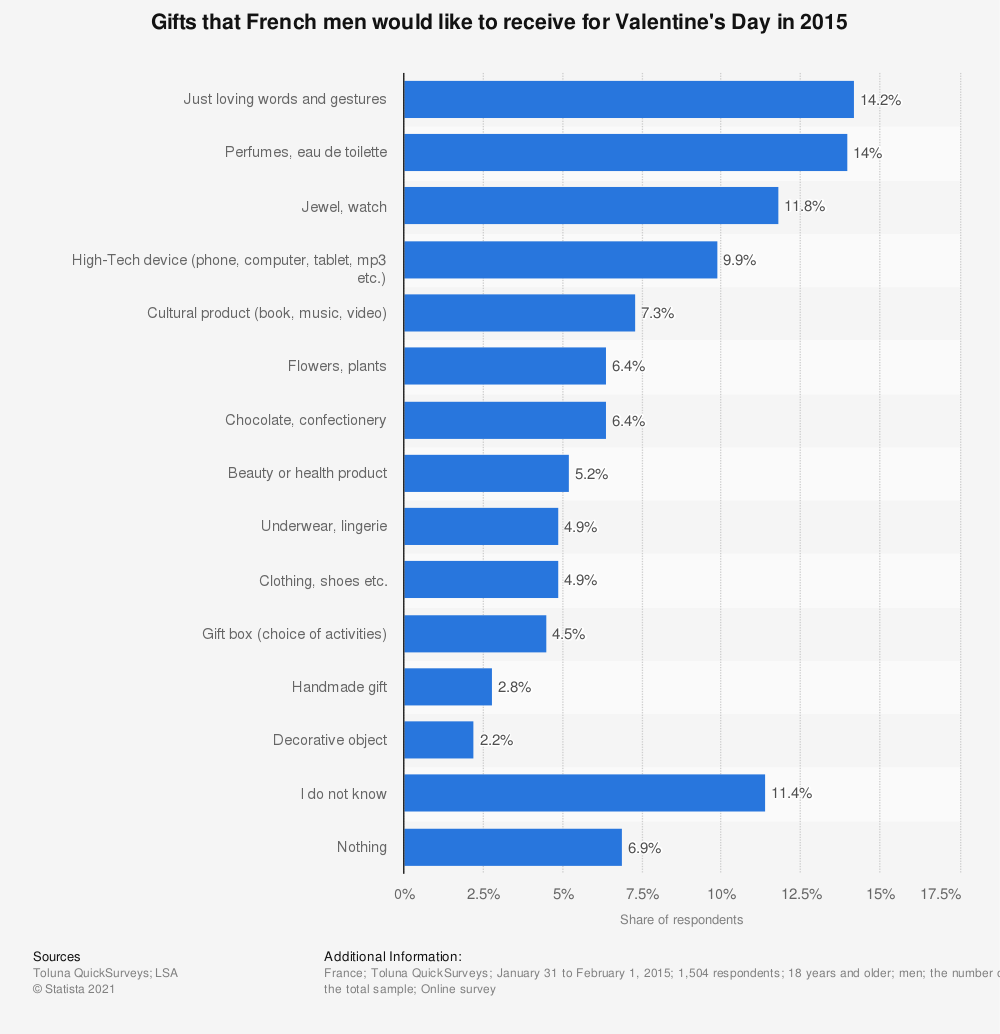 Statistic: Gifts that French men would like to receive for Valentine's Day in 2015 | Statista