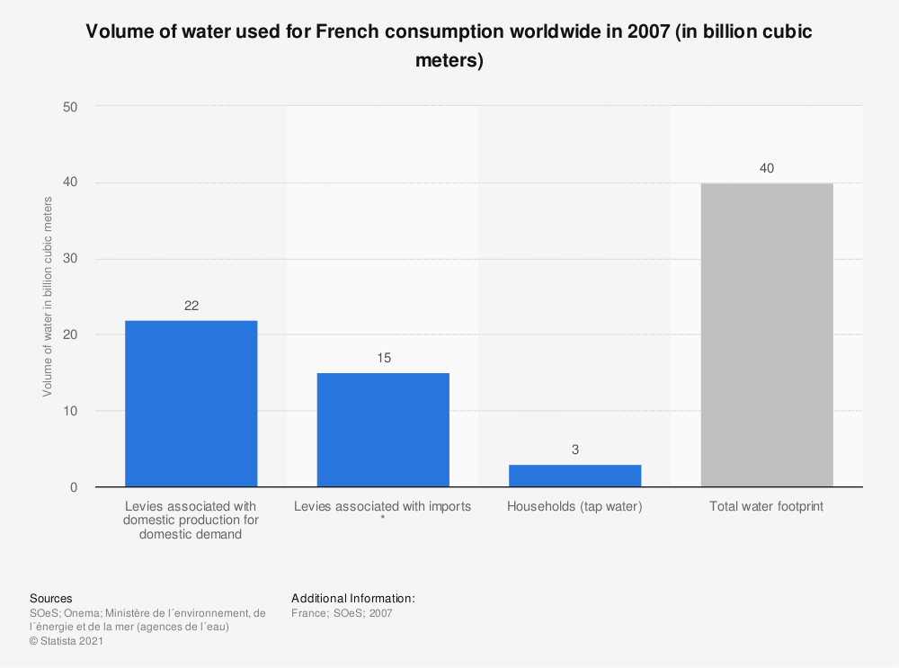 Statistic: Volume of water used for French consumption worldwide in 2007 (in billion cubic meters) | Statista