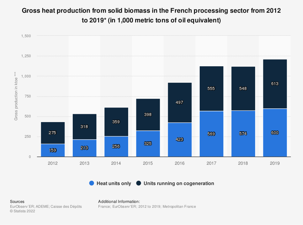 Statistic: Gross heat production from solid biomass in the French processing sector from 2012 to 2018* (in 1,000 metric tons of oil equivalent) | Statista