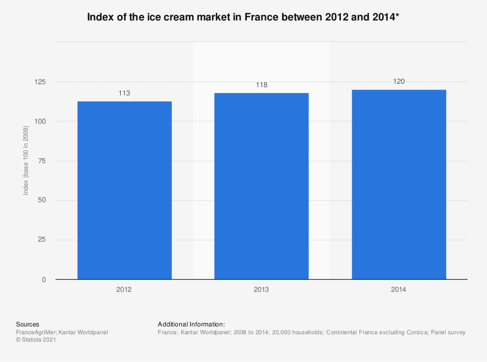 Statistic: Index  of the ice cream market in France between 2012 and 2014* | Statista