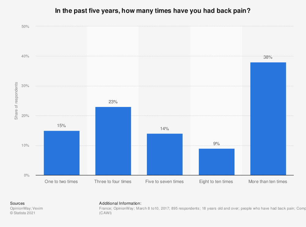 Statistic: In the past five years, how many times have you had back pain? | Statista