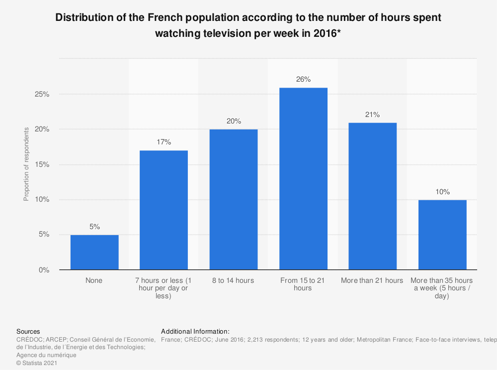 Statistic: Distribution of the French population according to the number of hours spent watching television per week in 2016* | Statista