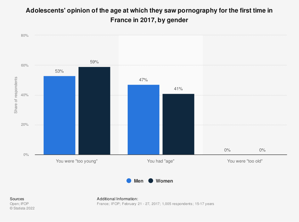 Statistic: Adolescents' opinion of the age at which they saw pornography for the first time in France in 2017, by gender | Statista