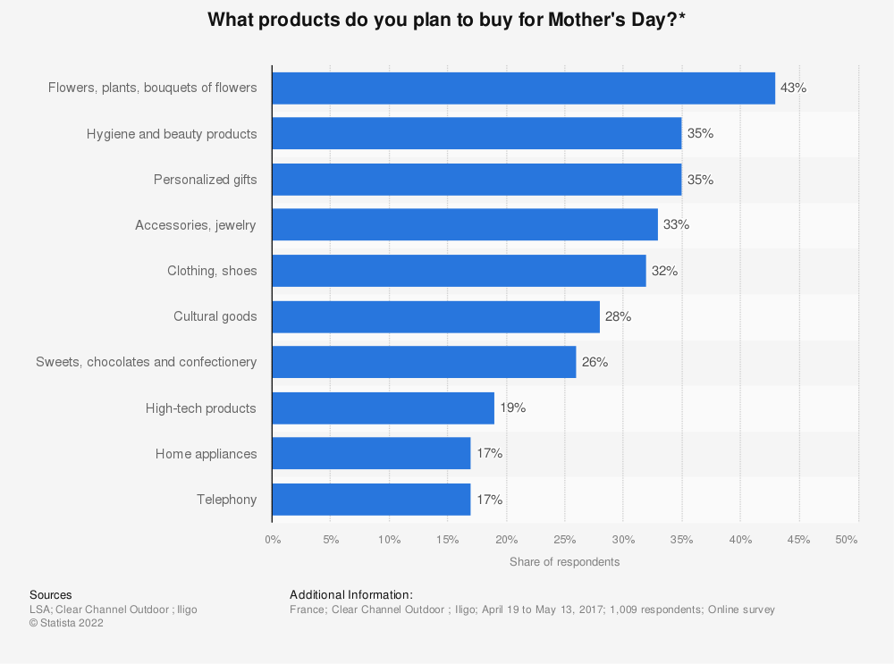 Statistic: What products do you plan to buy for Mother's Day?* | Statista