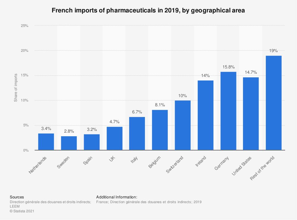 Statistic: French imports of pharmaceuticals in 2015, by geographical area | Statista