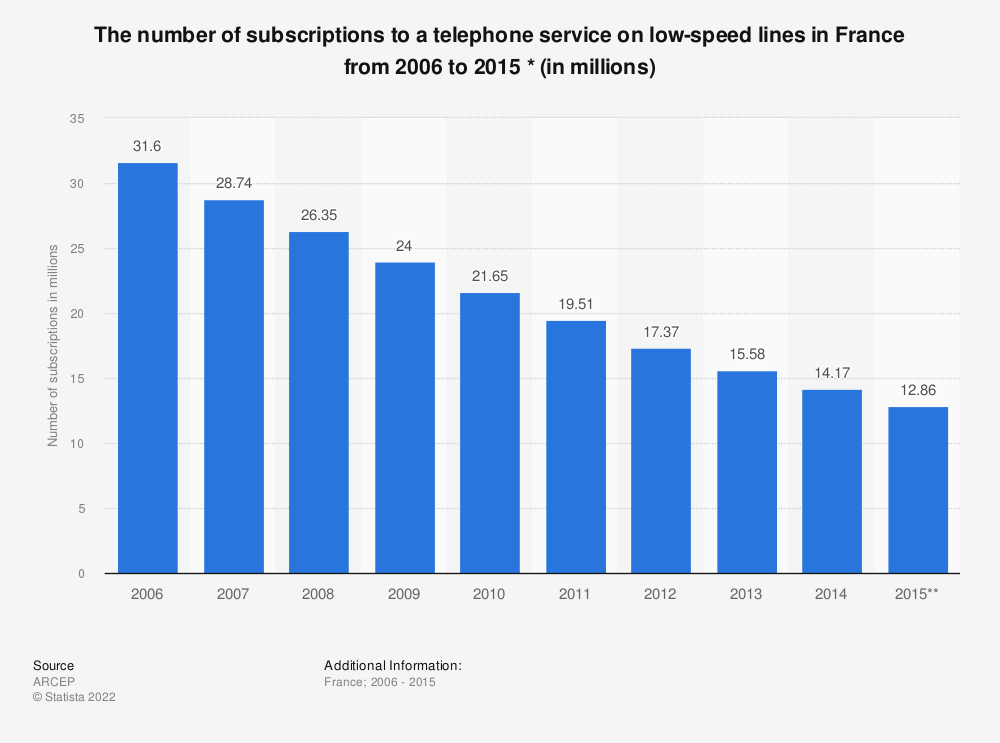 Statistic: The number of subscriptions to a telephone service on low-speed lines in France from 2006 to 2015 * (in millions) | Statista