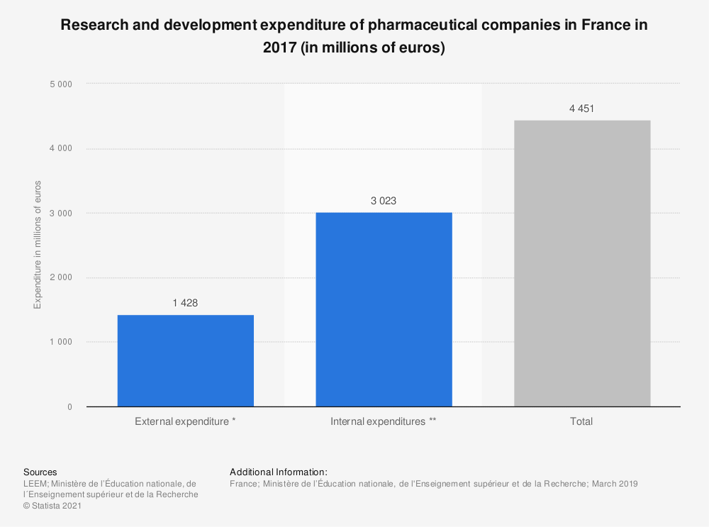 Statistic: Research and development expenditure of pharmaceutical companies in France in 2013 (in millions of euros) | Statista