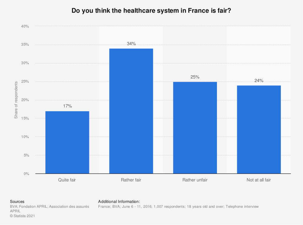 Statistic: Do you think the healthcare system in France is fair? | Statista