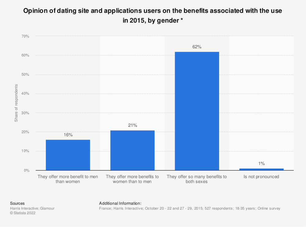 Statistic: Opinion of dating site and applications users on the benefits associated with the use in 2015, by gender * | Statista