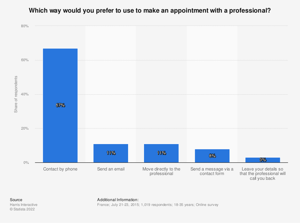 Statistic: Which way would you prefer to use to make an appointment with a professional? | Statista