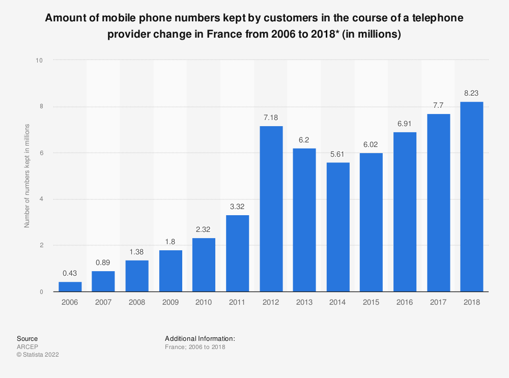 Statistic: Amount of mobile phone numbers kept by customers in the course of a telephone provider change in France from 2006 to 2018* (in millions) | Statista