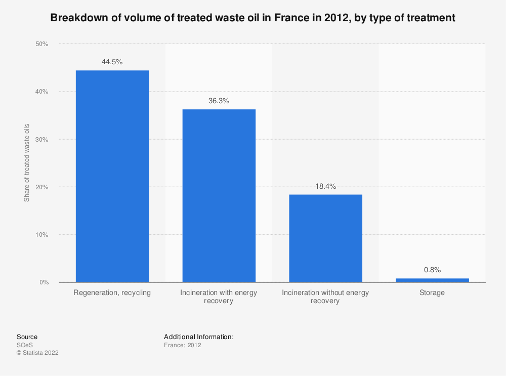 Statistic: Breakdown of volume of treated waste oil in France in 2012, by type of treatment | Statista