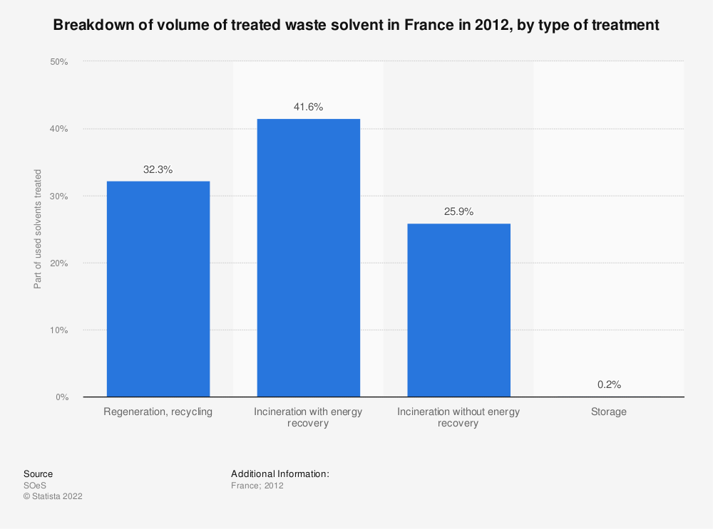 Statistic: Breakdown of volume of treated waste solvent in France in 2012, by type of treatment | Statista