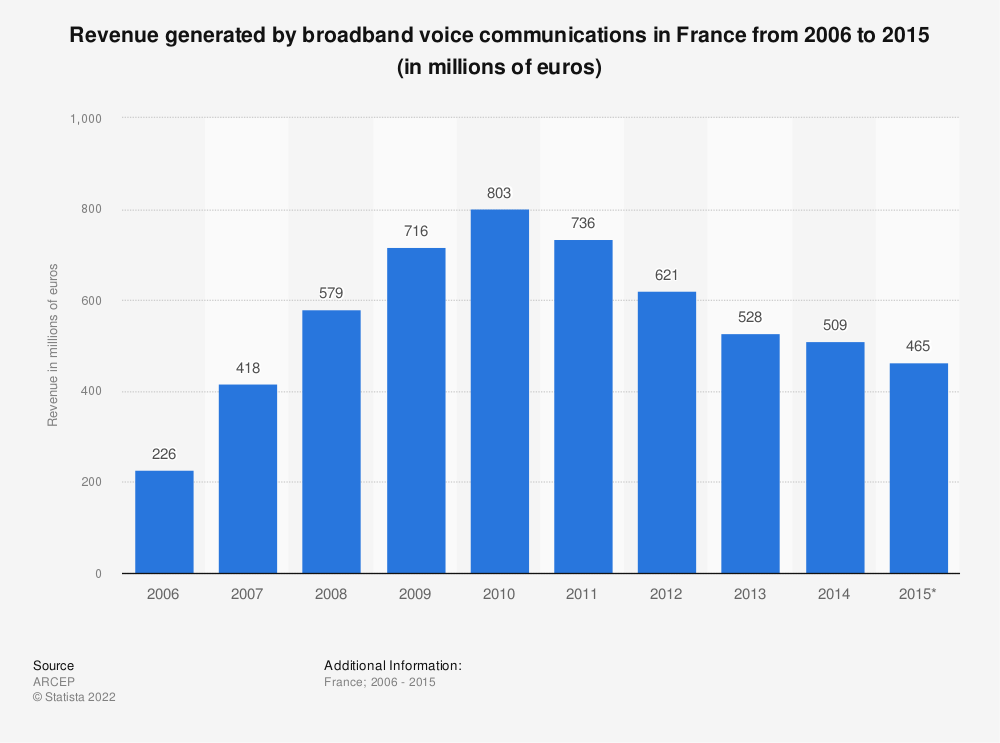 Statistic: Revenue generated by broadband voice communications in France from 2006 to 2015 (in millions of euros) | Statista