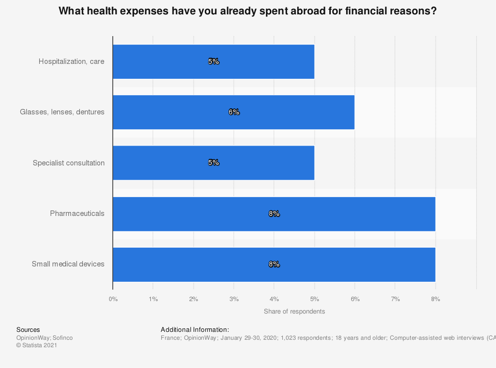 Statistic: What health expenses have you already spent abroad for financial reasons?   Statista
