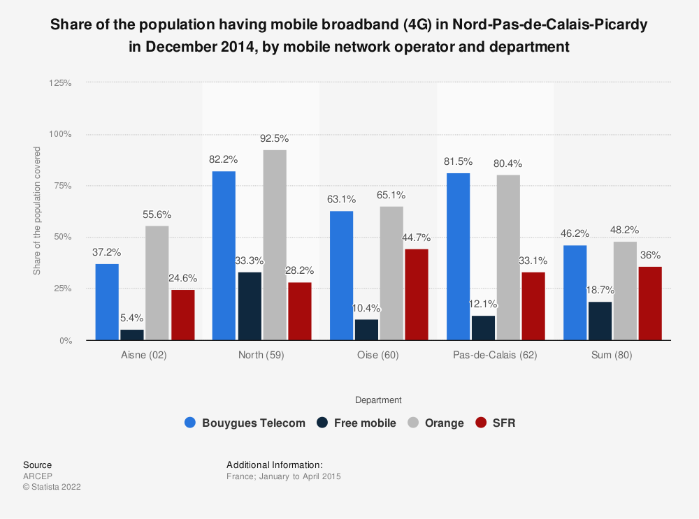 Statistic: Share of the population having mobile broadband (4G) in Nord-Pas-de-Calais-Picardy in December 2014, by mobile network operator and department | Statista