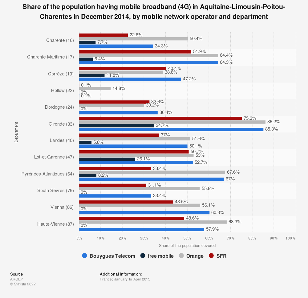 Statistic: Share of the population having mobile broadband (4G) in Aquitaine-Limousin-Poitou-Charentes in December 2014, by mobile network operator and department | Statista