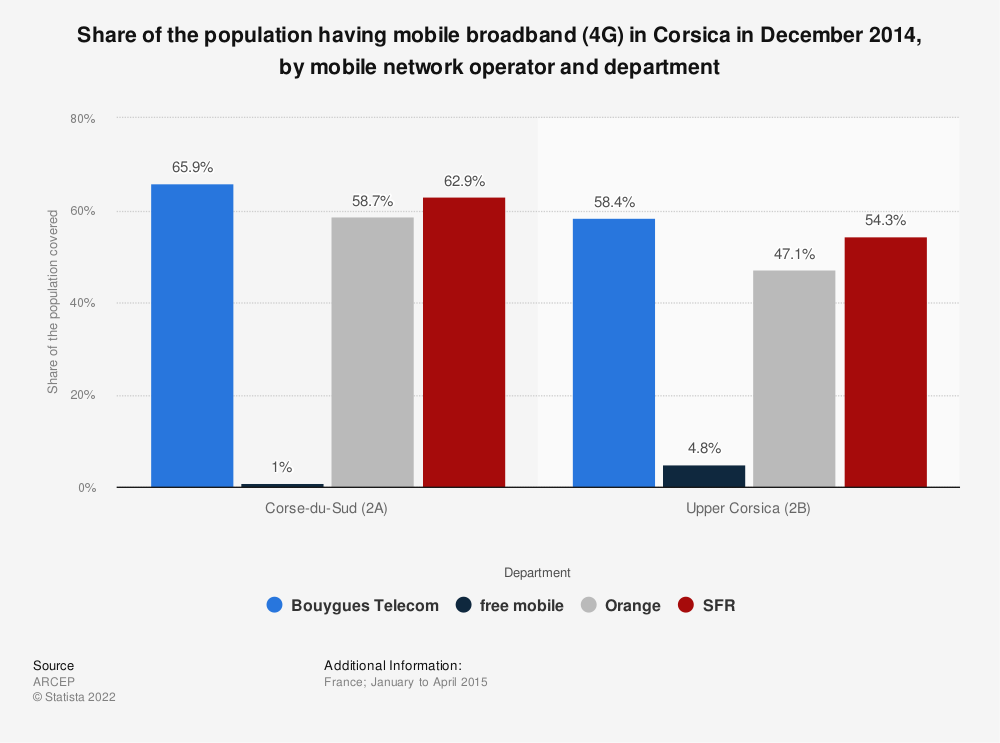 Statistic: Share of the population having mobile broadband (4G) in  Corsica in December 2014, by mobile network operator and department | Statista