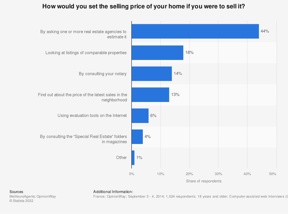 Statistic: How would you set the selling price of your home if you were to sell it? | Statista