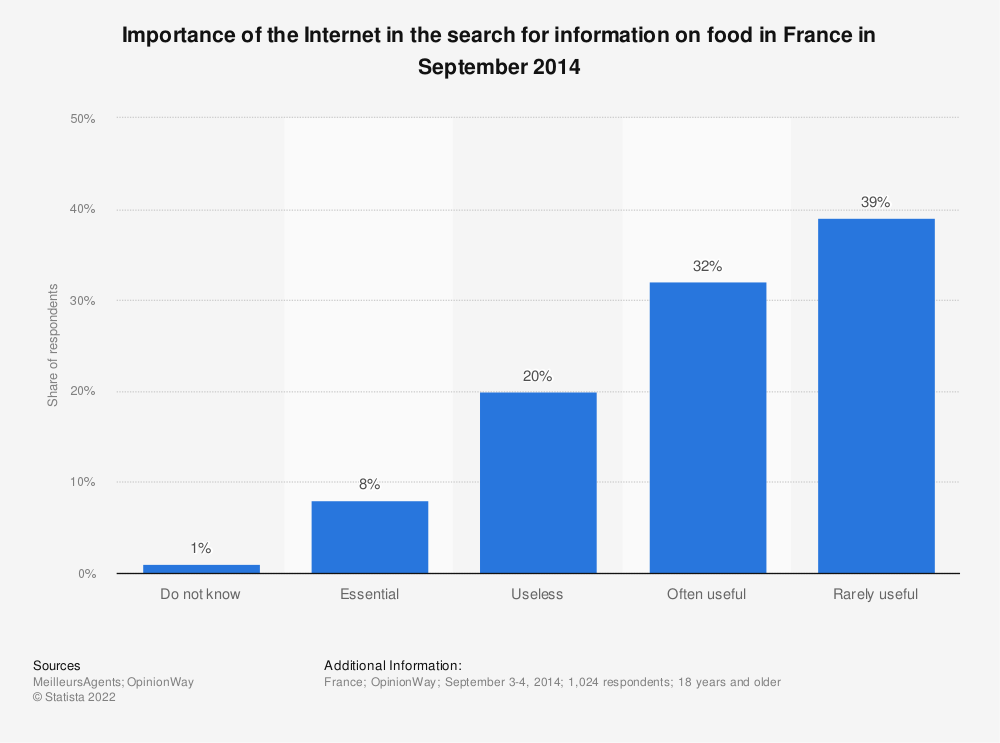 Statistic: Importance of the Internet in the search for information on food in France in September 2014   Statista