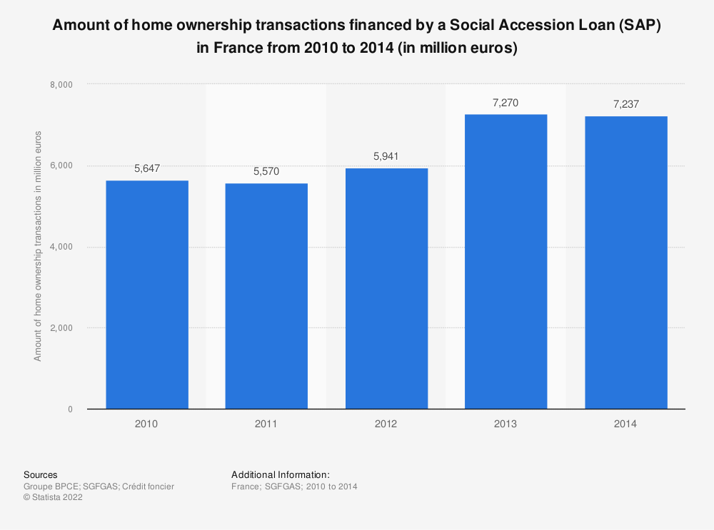 Statistic: Amount of home ownership transactions financed by a Social Accession Loan (SAP) in France from 2010 to 2014 (in million euros) | Statista