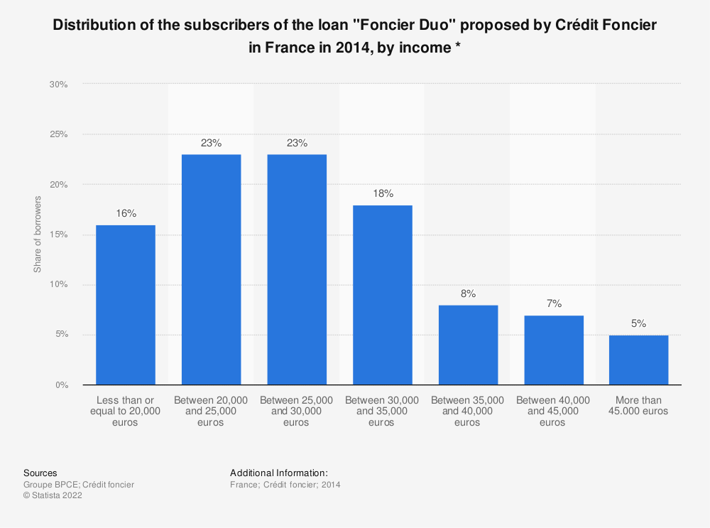 "Statistic: Distribution of the subscribers of the loan ""Foncier Duo"" proposed by Crédit Foncier in France in 2014, by income * 