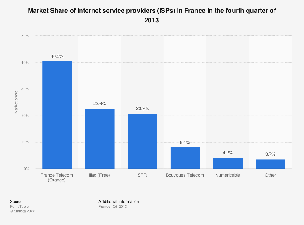 Statistic: Market Share of internet service providers (ISPs) in France in the fourth quarter of 2013 | Statista