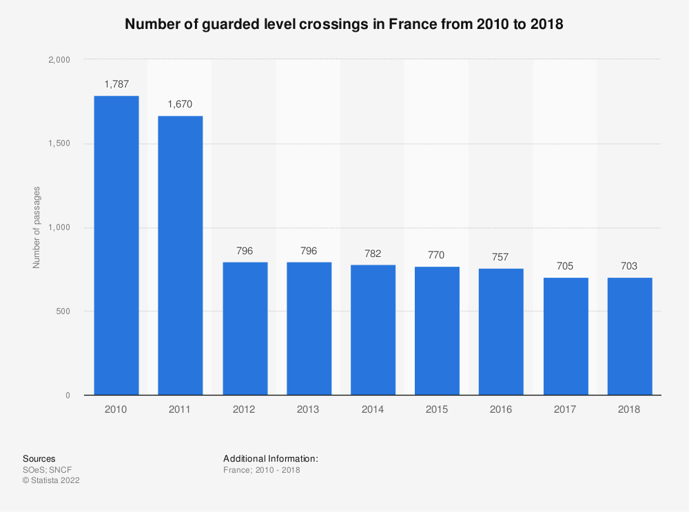 Statistic: Number of guarded level crossings in France from 2010 to 2015 | Statista