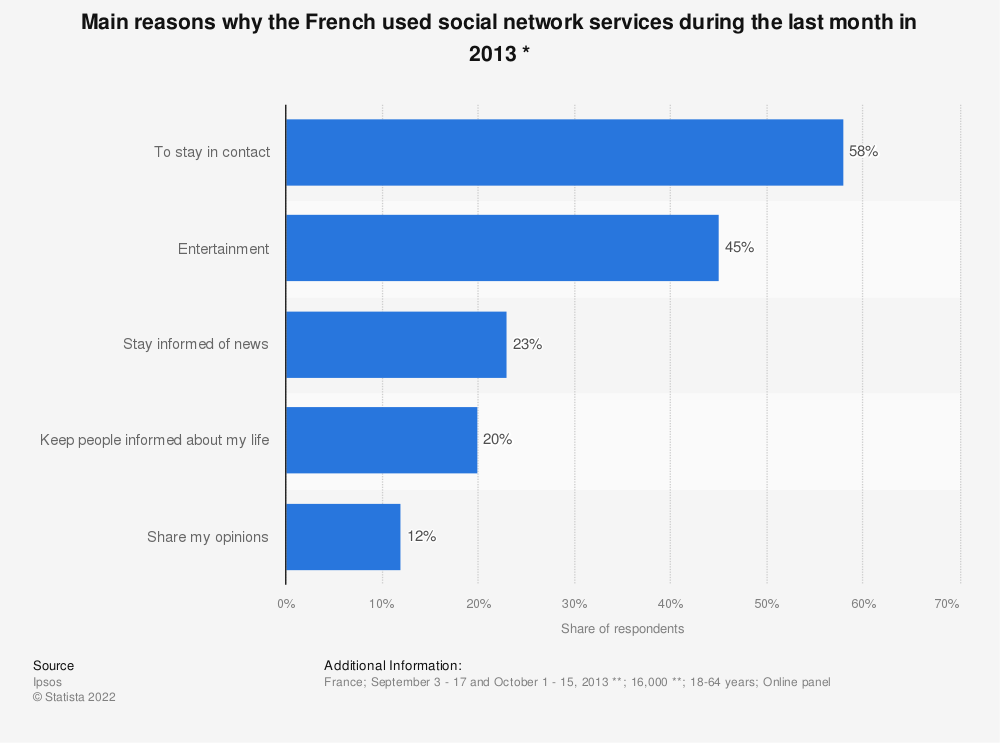 Statistic: Main reasons why the French used social network services during the last month in 2013 * | Statista
